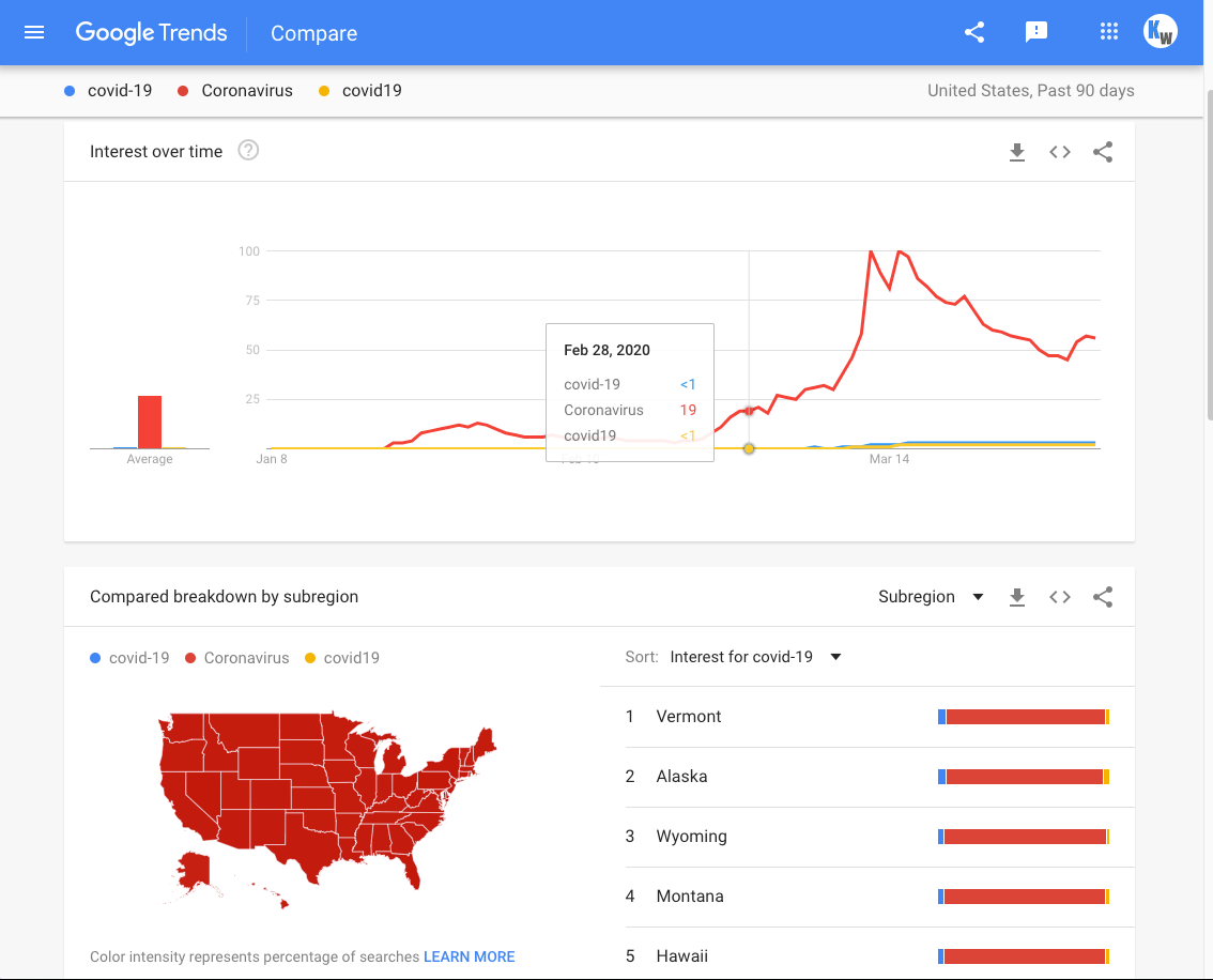 The Power of Google Trends and SEO